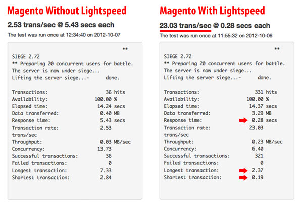 Magento Page Loading Time Comparison